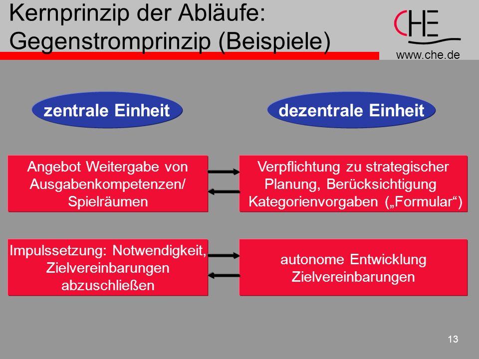 Kernprinzip der Abläufe: Gegenstromprinzip (Beispiele)