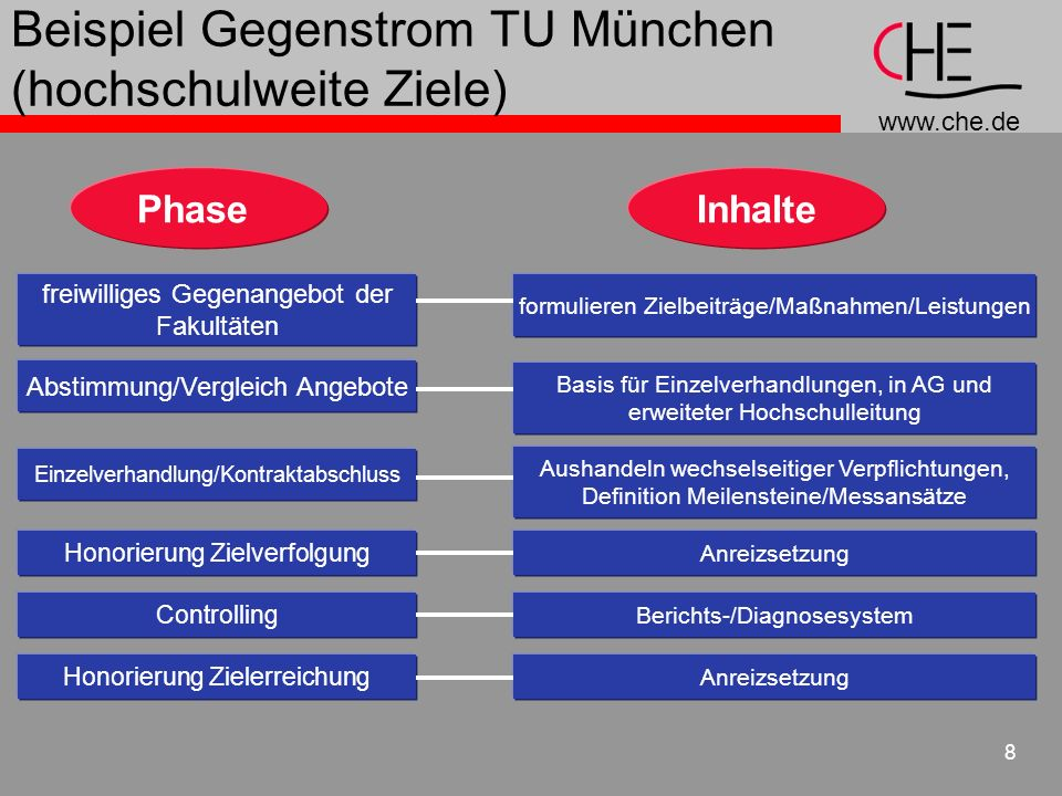 Beispiel Gegenstrom TU München (hochschulweite Ziele)