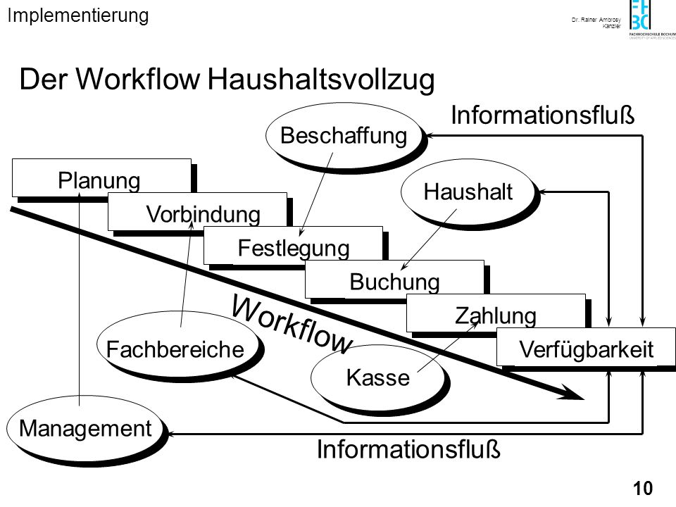 Workflow Der Workflow Haushaltsvollzug Informationsfluß