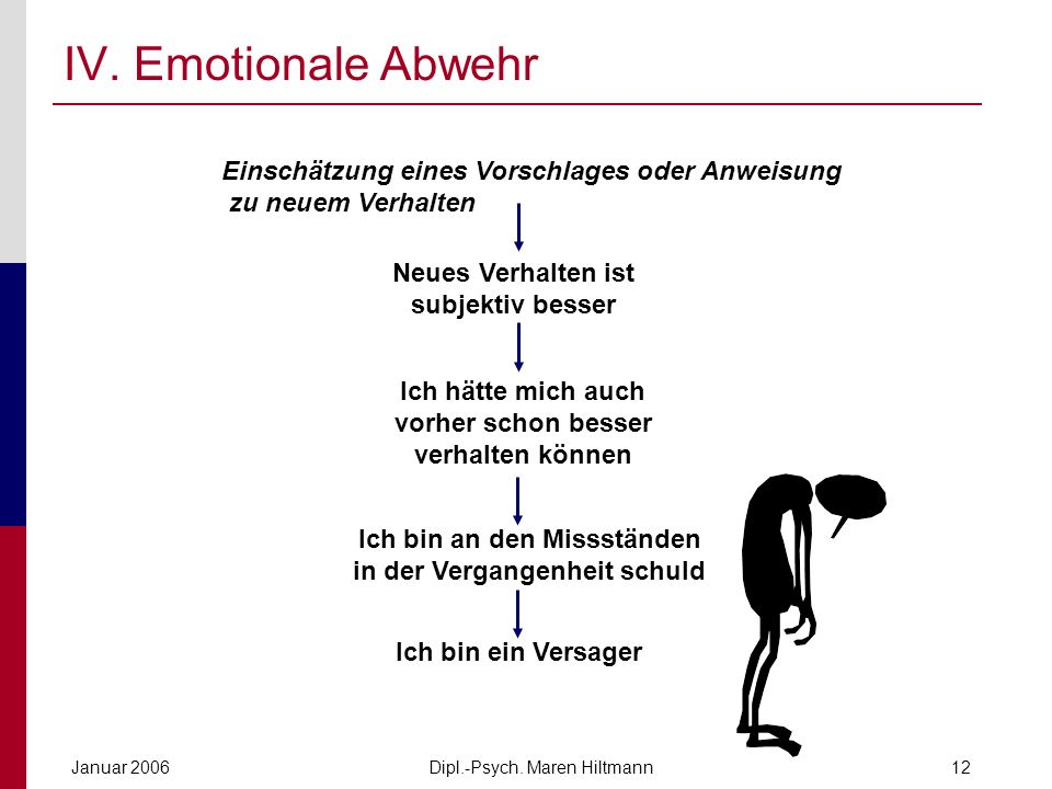 IV. Emotionale Abwehr Einschätzung eines Vorschlages oder Anweisung zu neuem Verhalten. Neues Verhalten ist subjektiv besser.