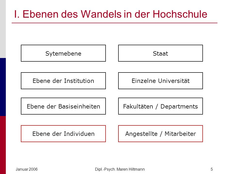 I. Ebenen des Wandels in der Hochschule