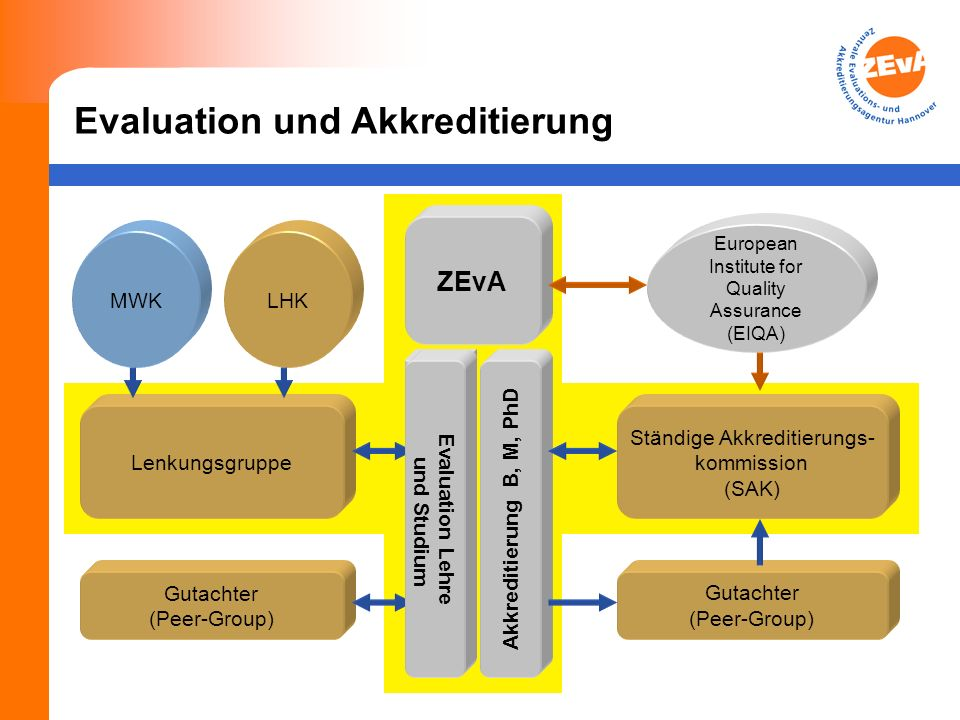 Evaluation und Akkreditierung