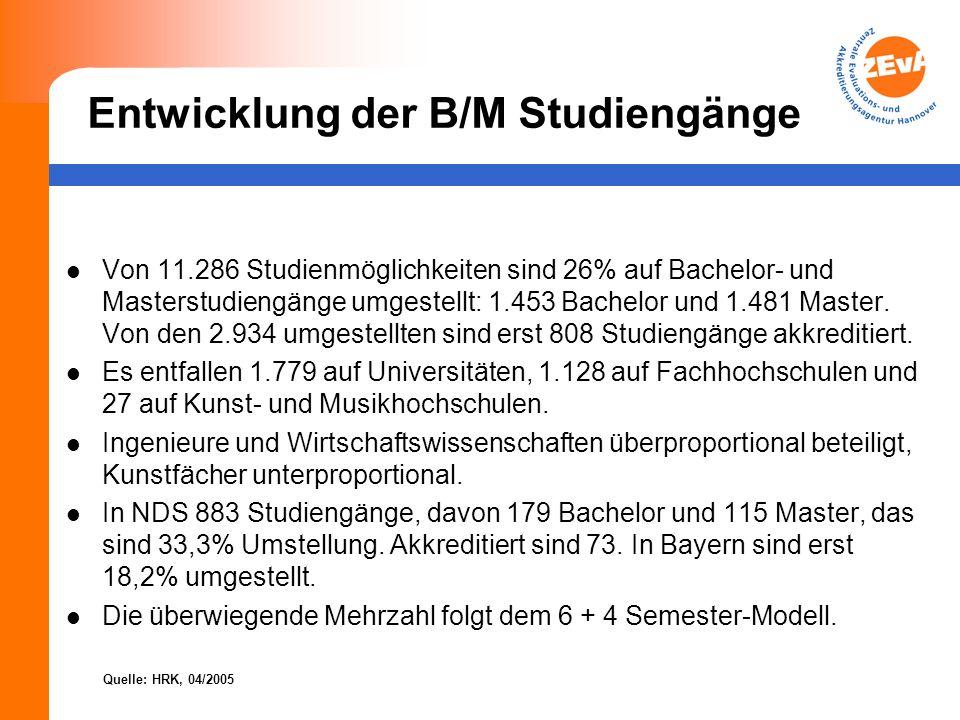 Entwicklung der B/M Studiengänge