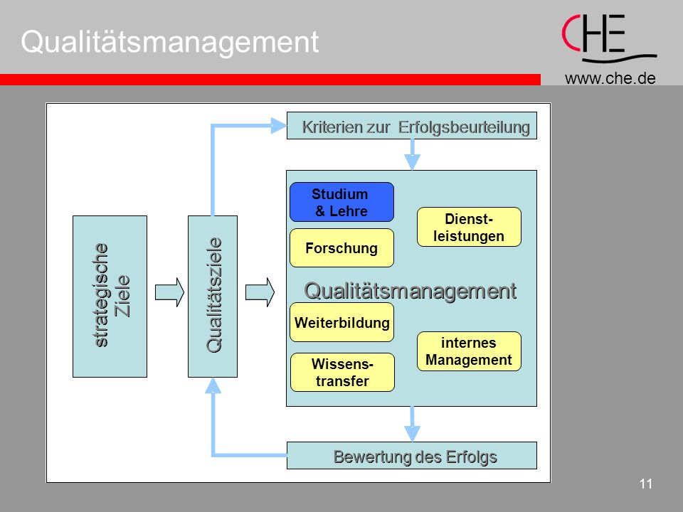 Qualitätsmanagement Qualitätsmanagement Qualitätsmanagement