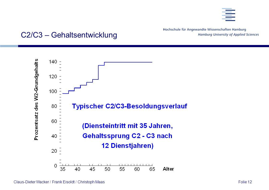 C2/C3 – Gehaltsentwicklung