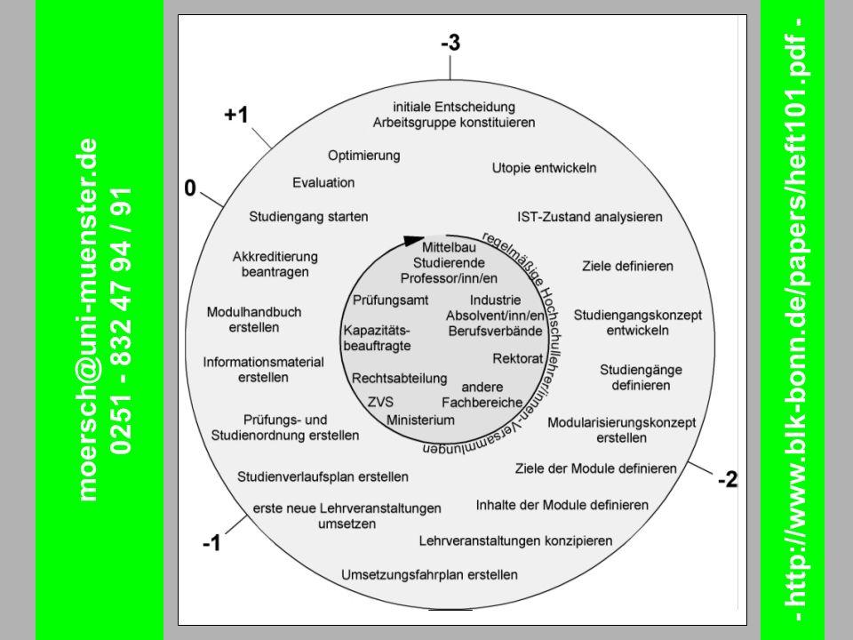 - http://www.blk-bonn.de/papers/heft101.pdf -
