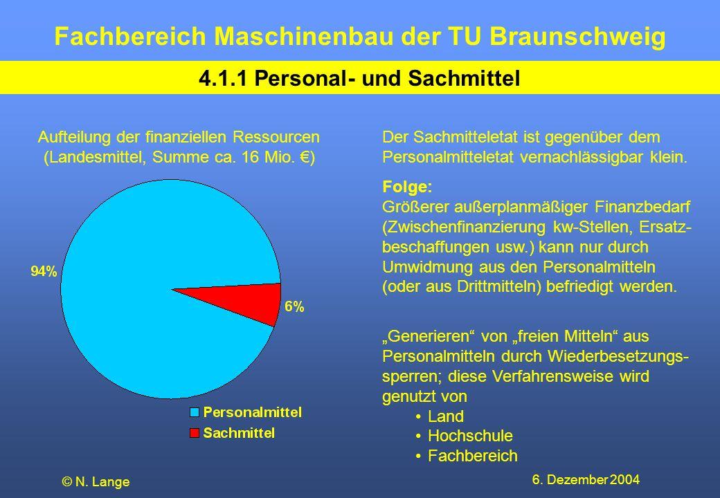4.1.1 Personal- und Sachmittel