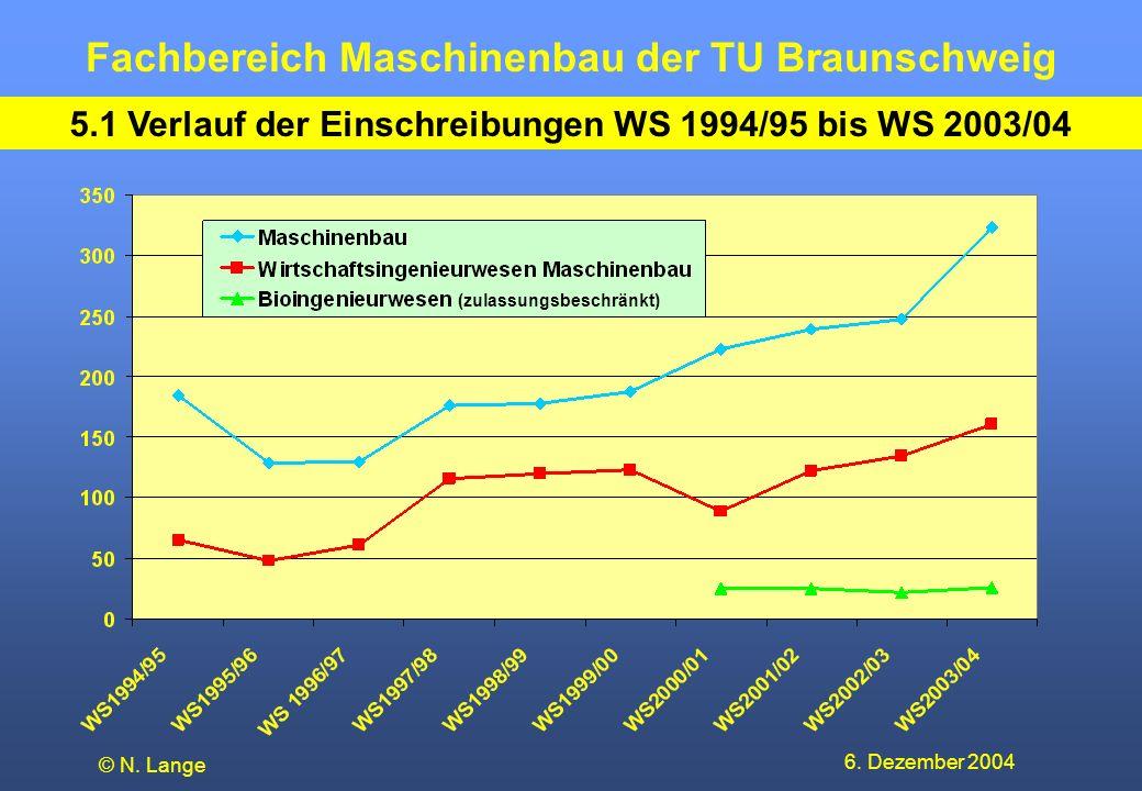 5.1 Verlauf der Einschreibungen WS 1994/95 bis WS 2003/04