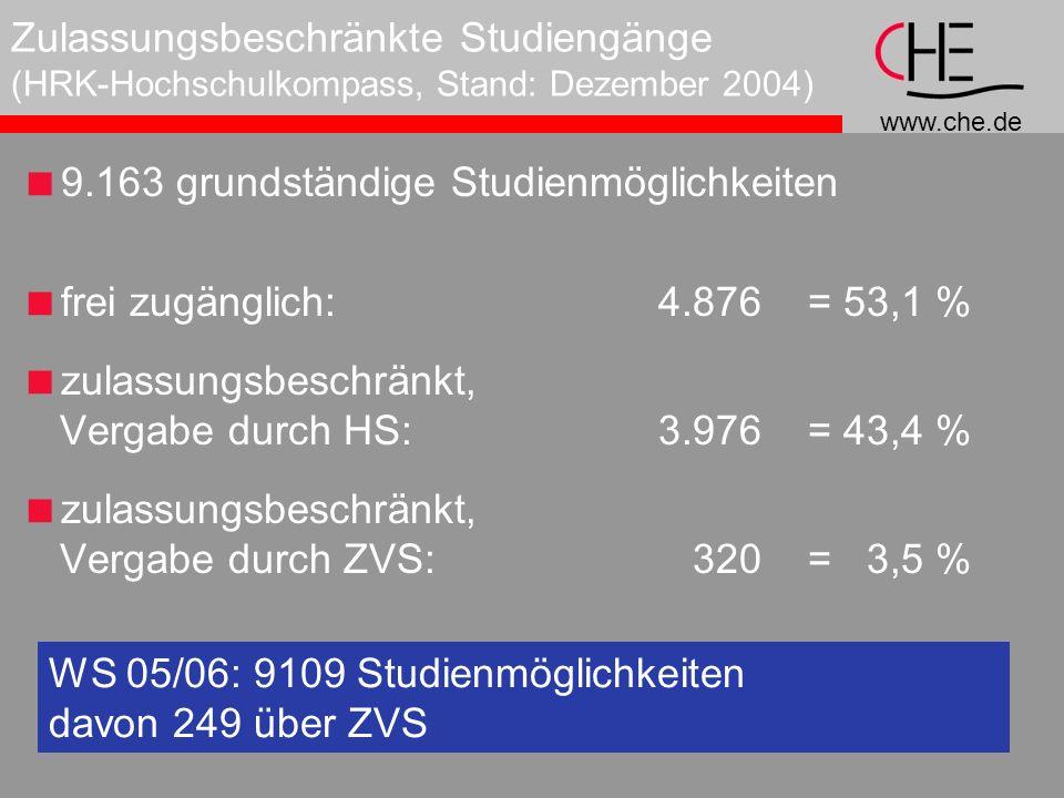 Zulassungsbeschränkte Studiengänge (HRK-Hochschulkompass, Stand: Dezember 2004)