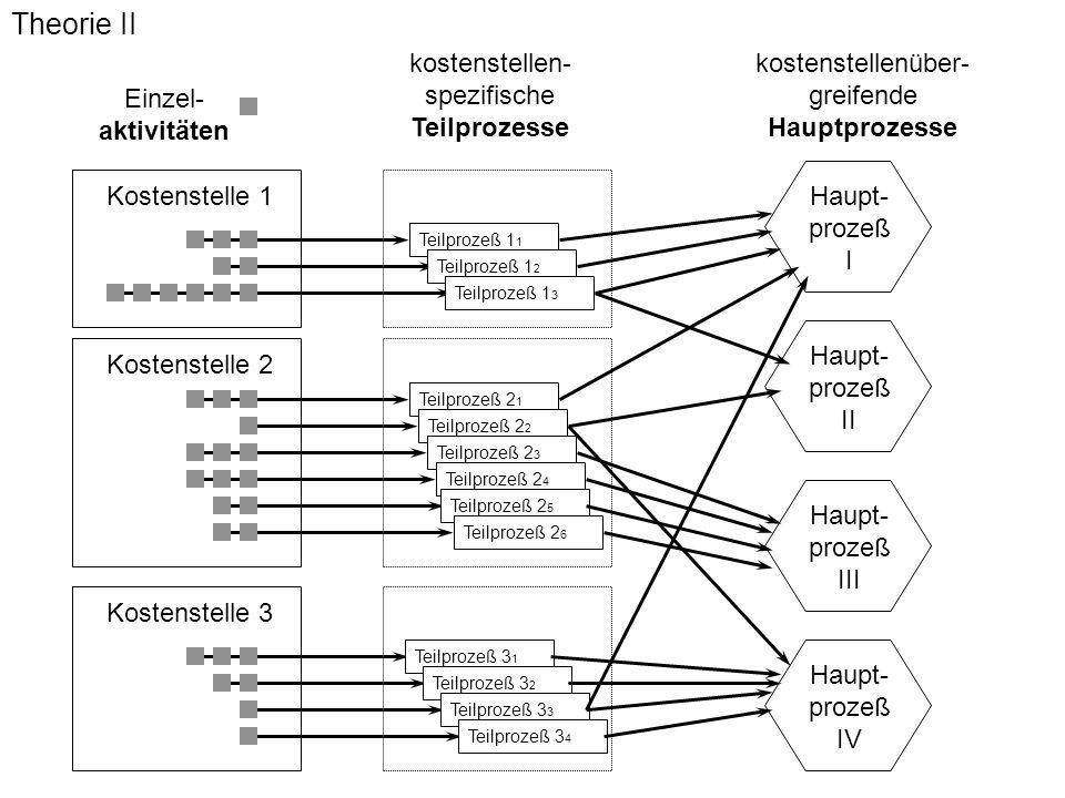Abb. 5.2-1 (5.doc), 29.12.99 Theorie II Einzel- aktivitäten