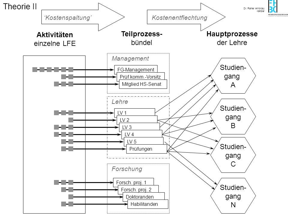 Abb. 5.2-2 (5.doc), 29.12.99 Theorie II Aktivitäten einzelne LFE