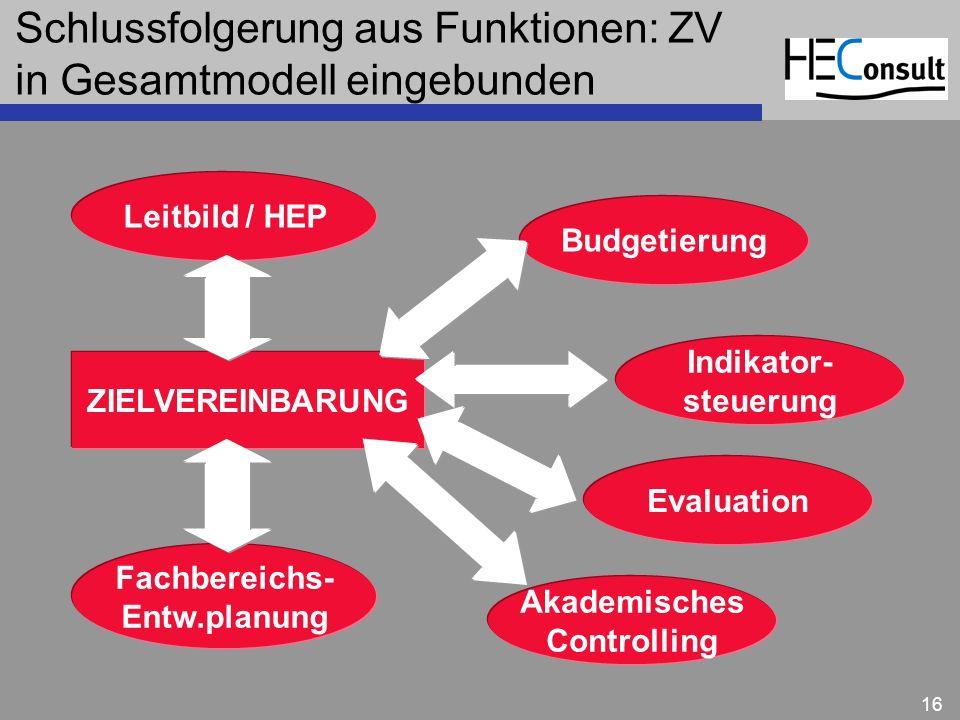 Schlussfolgerung aus Funktionen: ZV in Gesamtmodell eingebunden