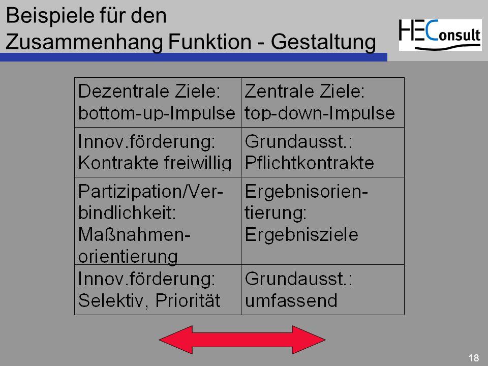 Beispiele für den Zusammenhang Funktion - Gestaltung