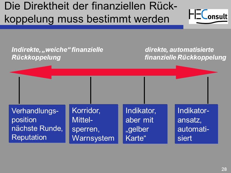 Die Direktheit der finanziellen Rück-koppelung muss bestimmt werden