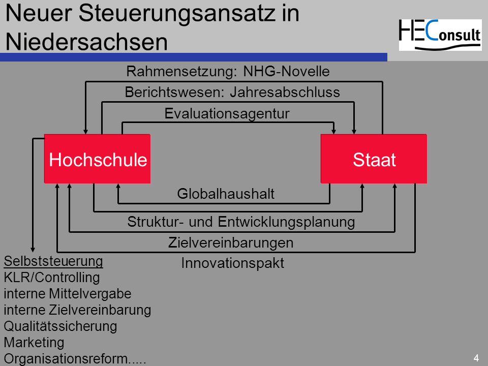 Neuer Steuerungsansatz in Niedersachsen