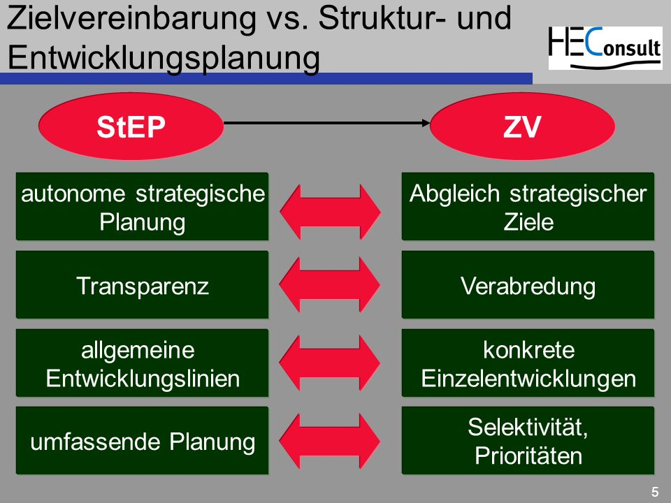 Zielvereinbarung vs. Struktur- und Entwicklungsplanung