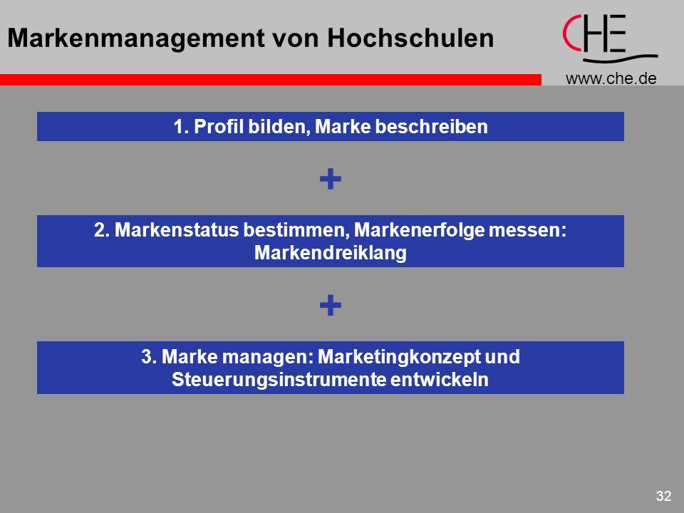 Markenmanagement von Hochschulen