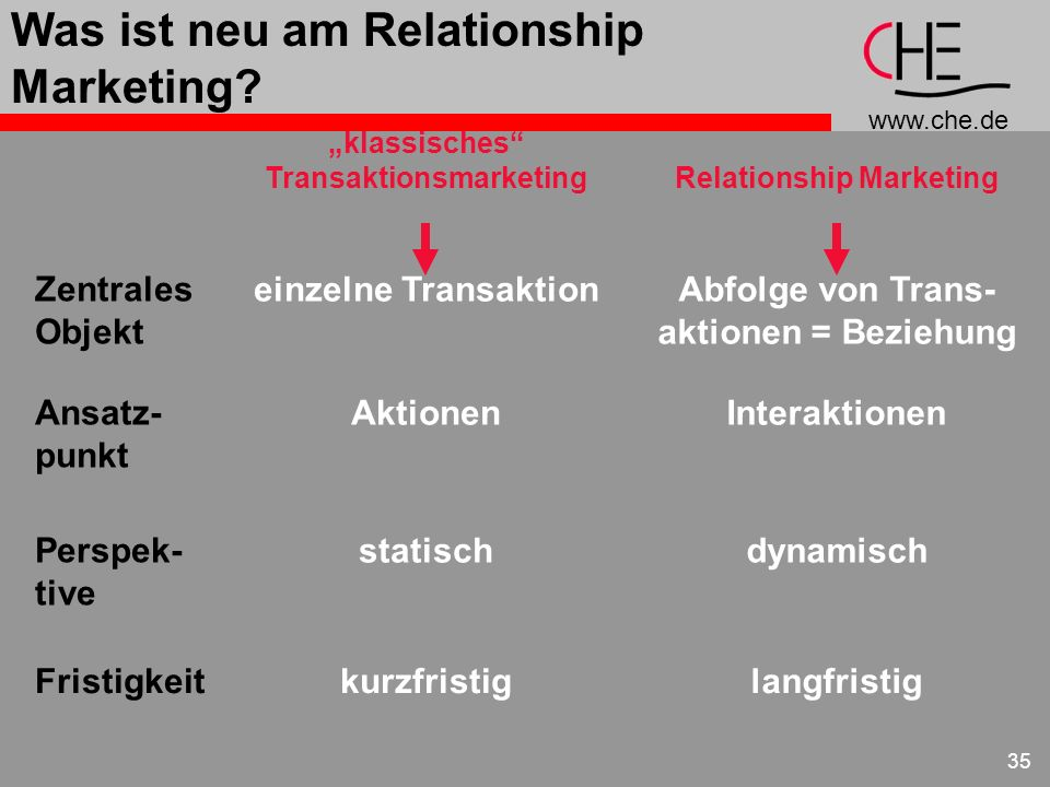 Was ist neu am Relationship Marketing