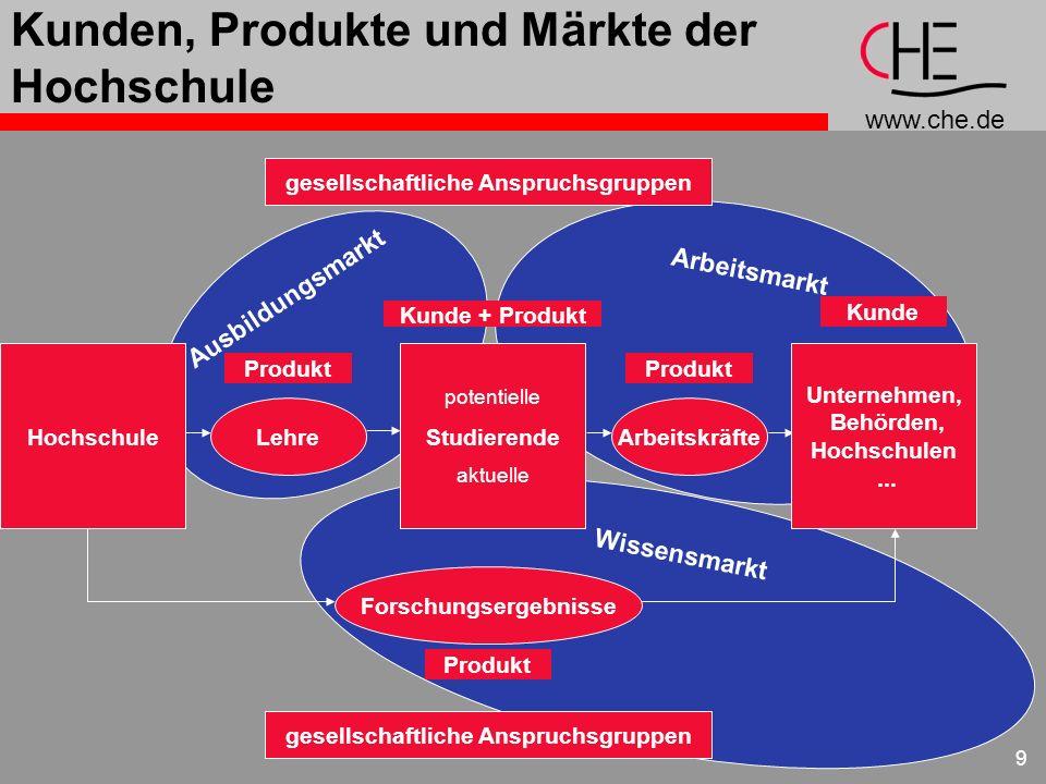 Kunden, Produkte und Märkte der Hochschule