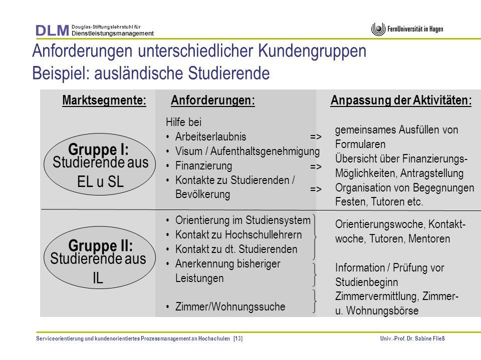 Anforderungen unterschiedlicher Kundengruppen Beispiel: ausländische Studierende