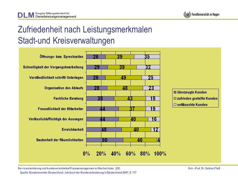 Zufriedenheit nach Leistungsmerkmalen Stadt-und Kreisverwaltungen
