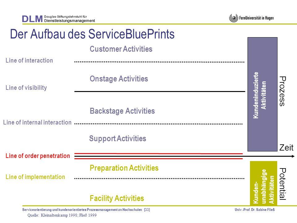 Der Aufbau des ServiceBluePrints
