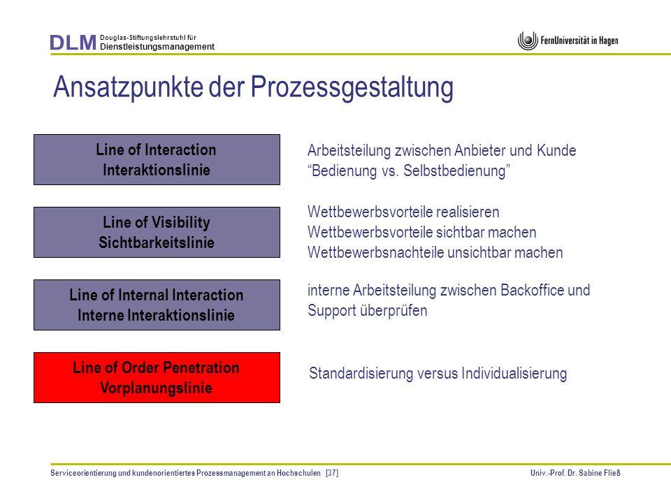 Ansatzpunkte der Prozessgestaltung