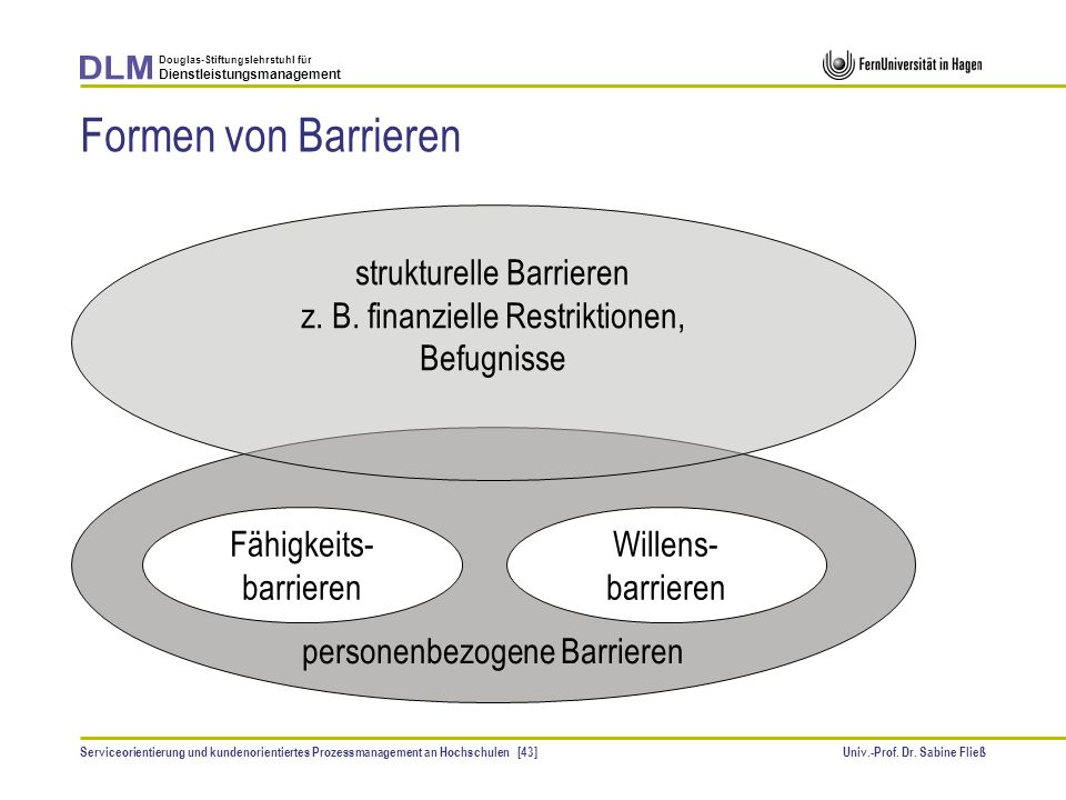 Formen von Barrieren strukturelle Barrieren