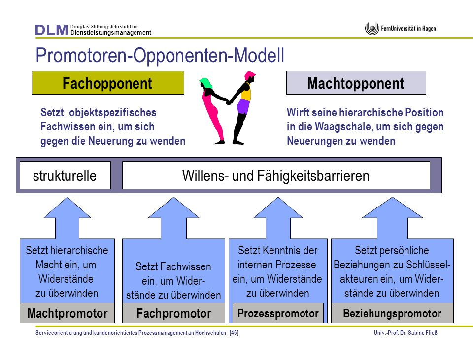 Promotoren-Opponenten-Modell