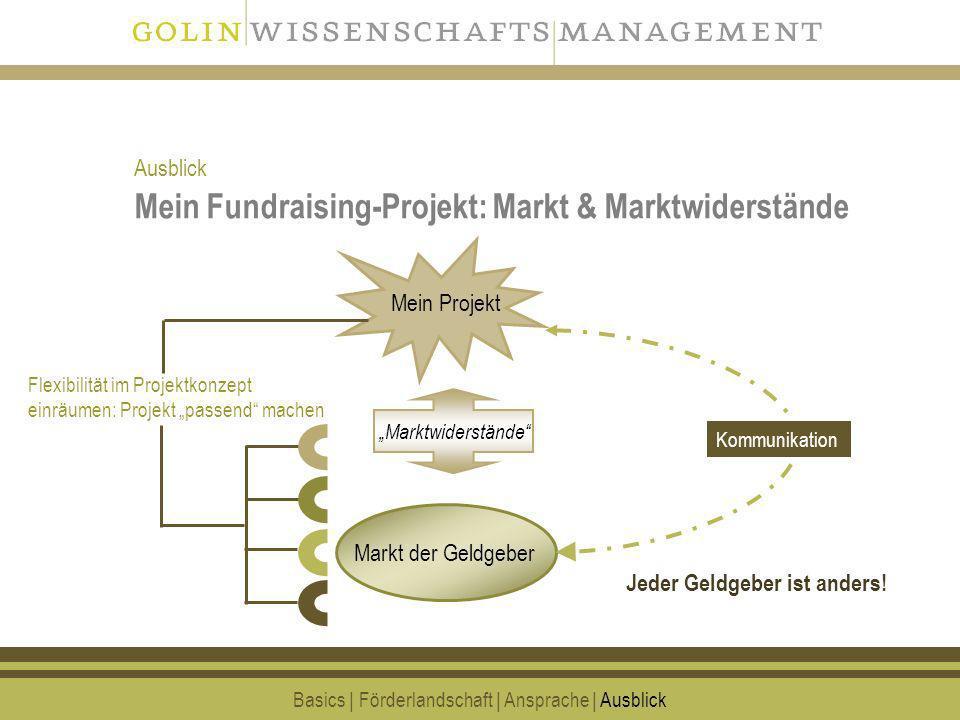 Mein Fundraising-Projekt: Markt & Marktwiderstände