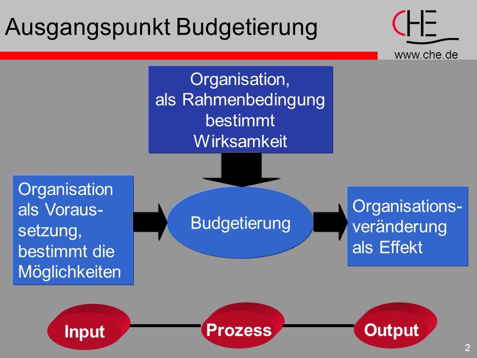 Ausgangspunkt Budgetierung