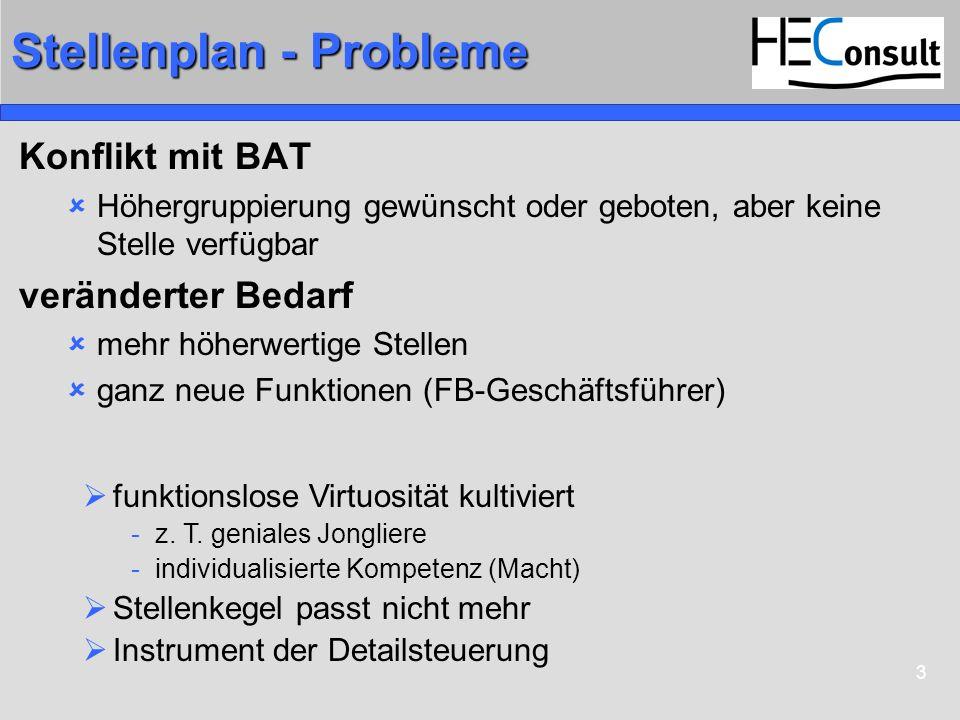Stellenplan - Probleme