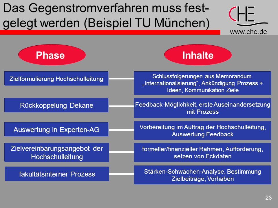 Das Gegenstromverfahren muss fest-gelegt werden (Beispiel TU München)
