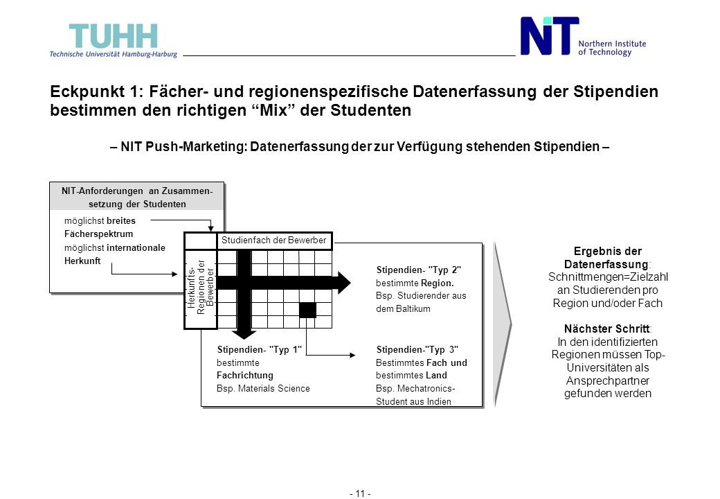 NIT-Anforderungen an Zusammen-setzung der Studenten
