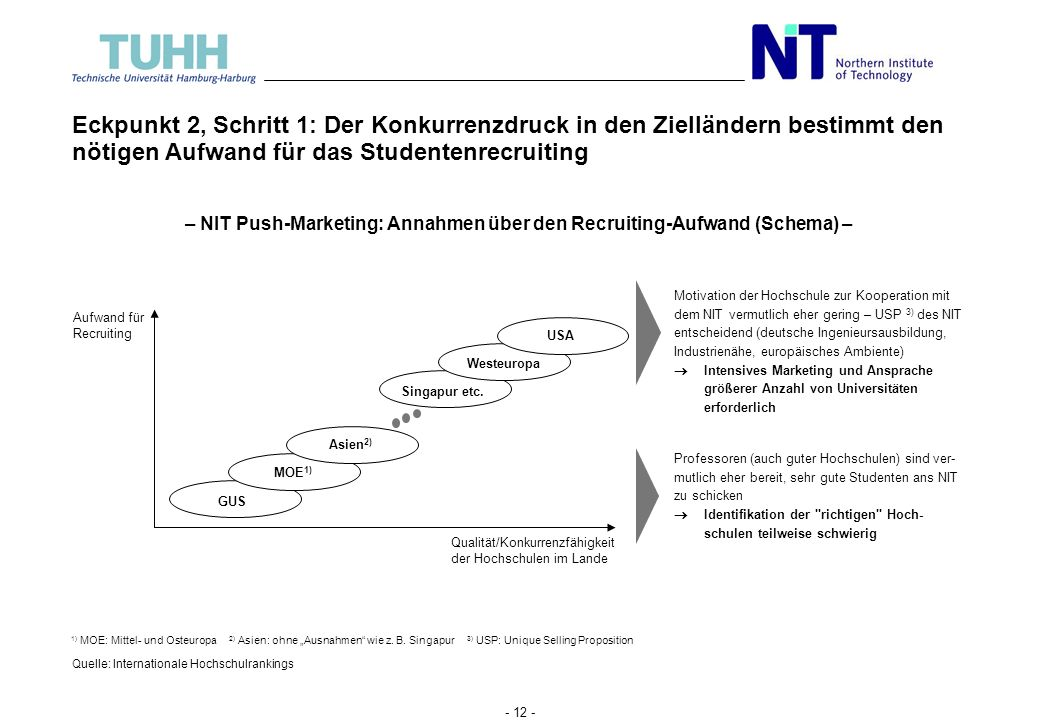 – NIT Push-Marketing: Annahmen über den Recruiting-Aufwand (Schema) –