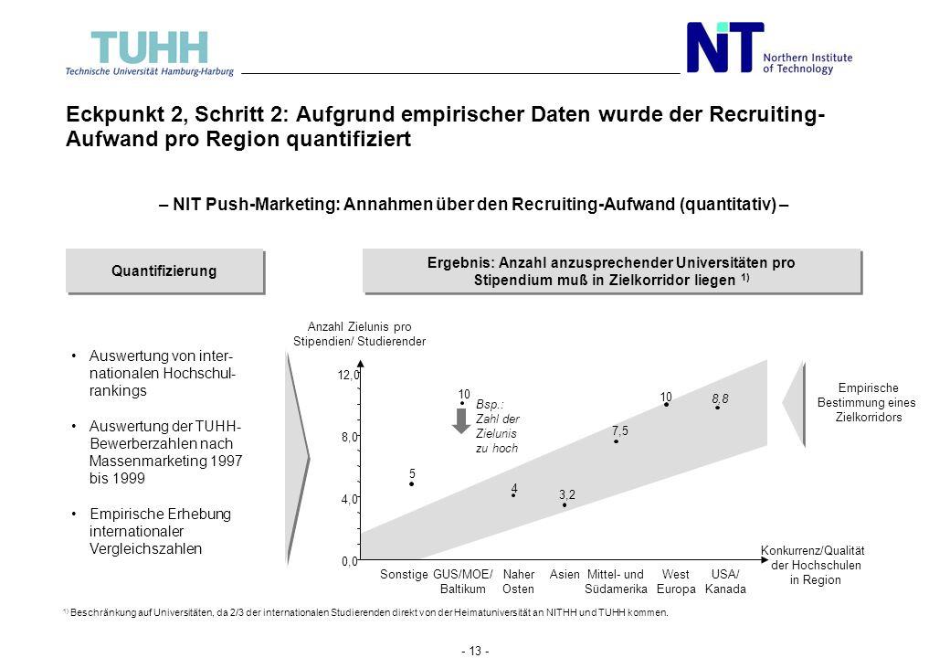 Eckpunkt 2, Schritt 2: Aufgrund empirischer Daten wurde der Recruiting- Aufwand pro Region quantifiziert