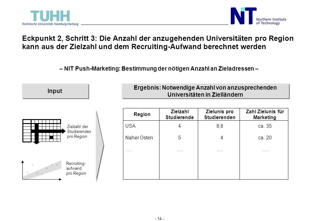 Eckpunkt 2, Schritt 3: Die Anzahl der anzugehenden Universitäten pro Region kann aus der Zielzahl und dem Recruiting-Aufwand berechnet werden