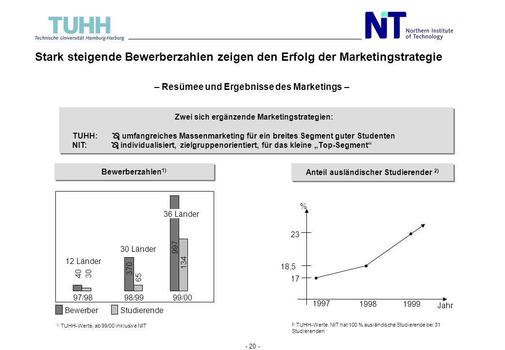 Stark steigende Bewerberzahlen zeigen den Erfolg der Marketingstrategie
