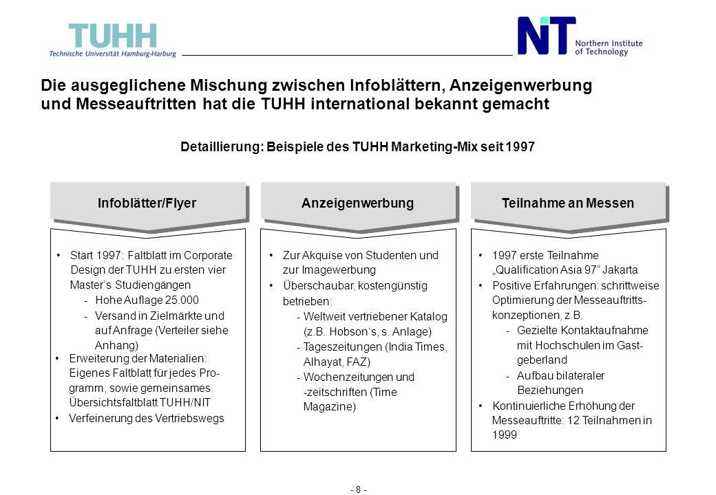 Detaillierung: Beispiele des TUHH Marketing-Mix seit 1997