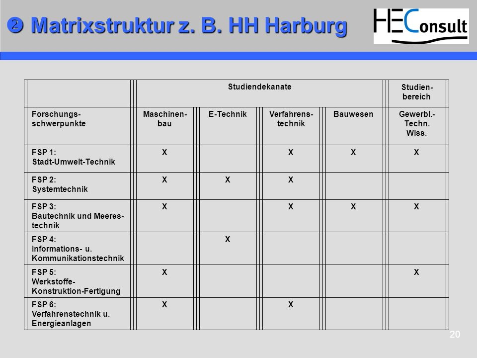  Matrixstruktur z. B. HH Harburg