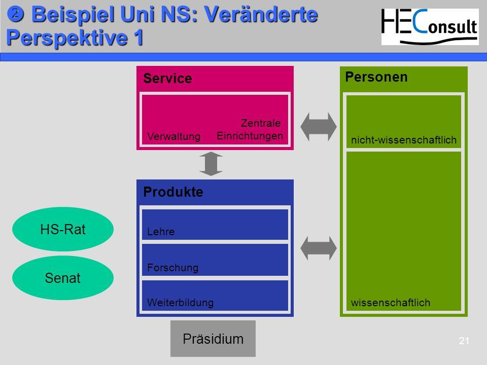  Beispiel Uni NS: Veränderte Perspektive 1