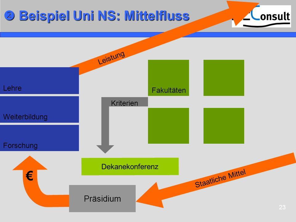  Beispiel Uni NS: Mittelfluss