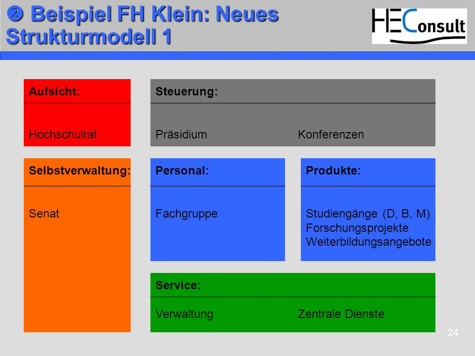  Beispiel FH Klein: Neues Strukturmodell 1