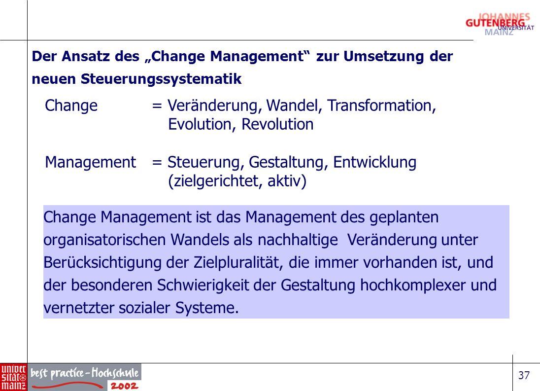 Change = Veränderung, Wandel, Transformation, Evolution, Revolution