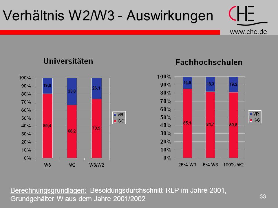 Verhältnis W2/W3 - Auswirkungen