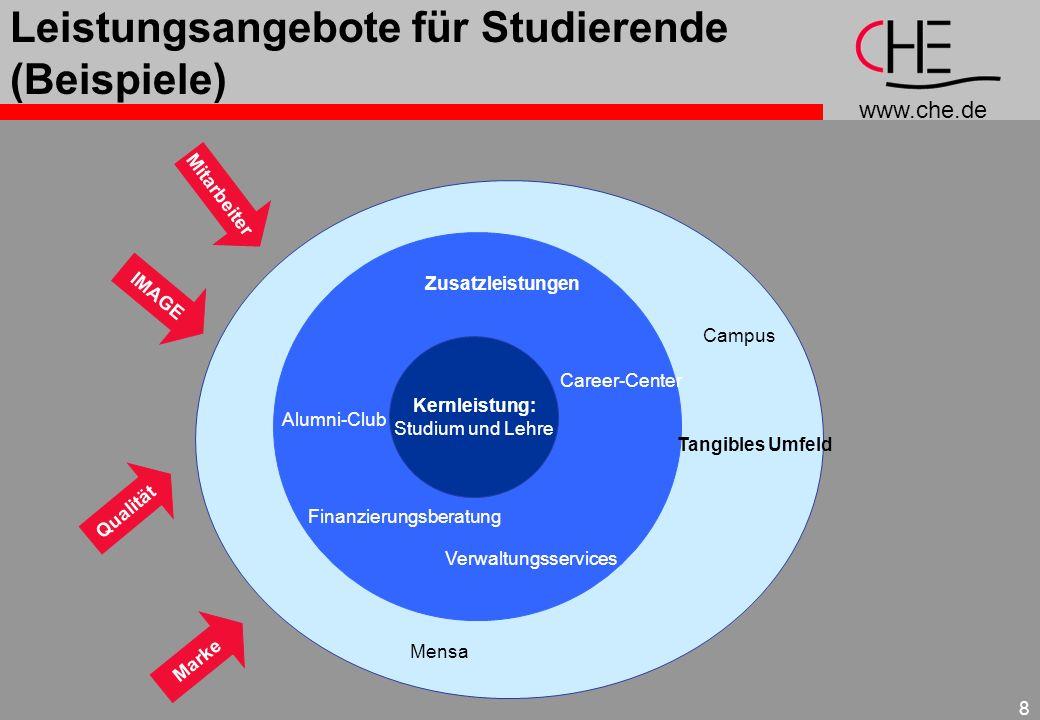 Leistungsangebote für Studierende (Beispiele)