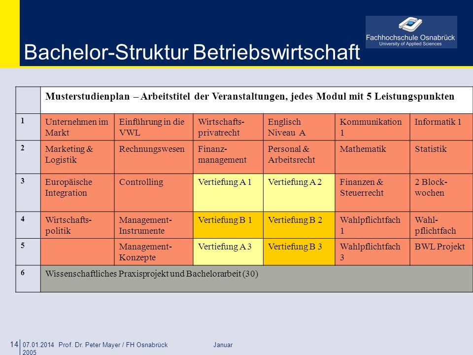 Bachelor-Struktur Betriebswirtschaft