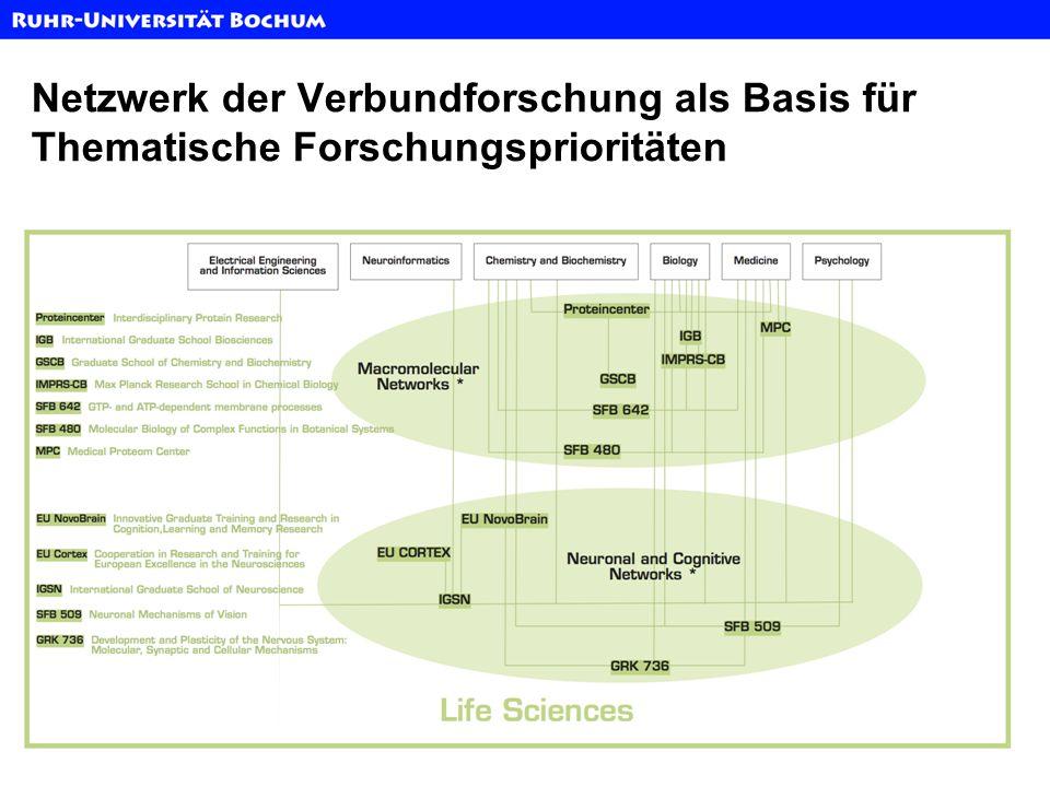 Netzwerk der Verbundforschung als Basis für Thematische Forschungsprioritäten
