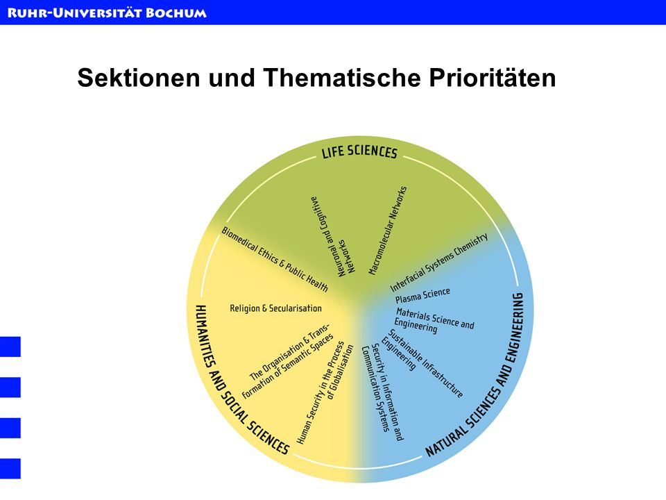 Sektionen und Thematische Prioritäten