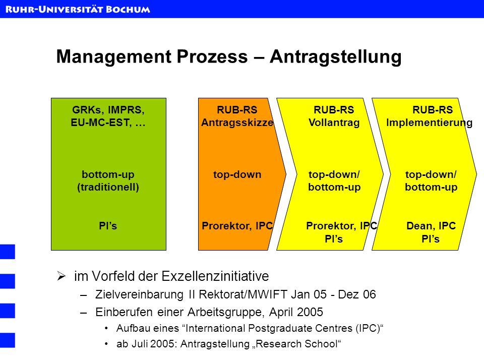 Management Prozess – Antragstellung